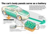 volvo-car-battery-as-body-panels