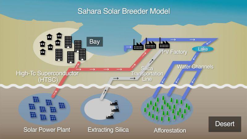 В планах разработчиков не только получение энергии от солнца, но и опреснение воды для полива новых зеленых насаждений