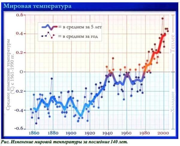 Изменение мировой температуры