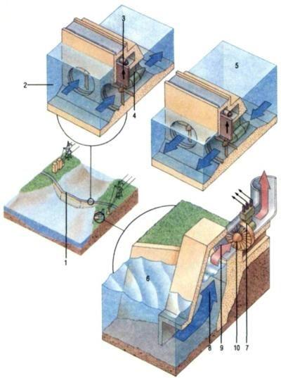 Приливные электростанции в