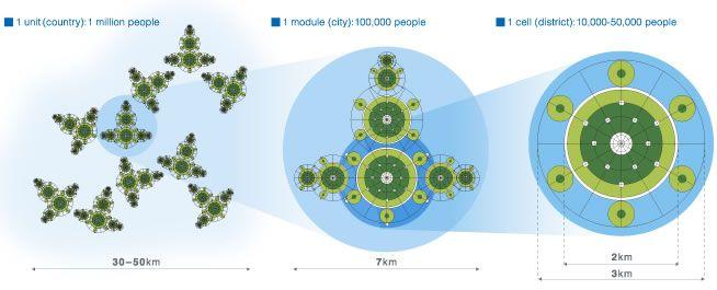Зеленый Плот: районы, города, страны