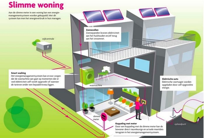 Умный дом с автоматизированной энергосистемой