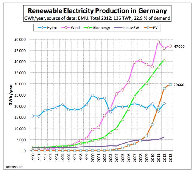 Германия ставит новый рекорд производства чистой электроэнергии