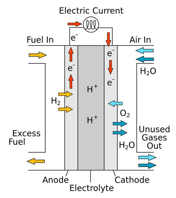 Твёрдо-оксидный топливный элемент отличается от других разновидностей тем, что он изготовлен из твёрдых материалов, а также тем, что электрический ток создаётся потоком ионов кислорода.