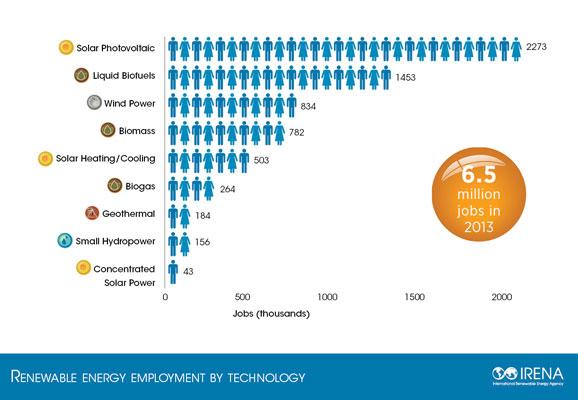 Занятость по отраслям возобновляемой энергетики