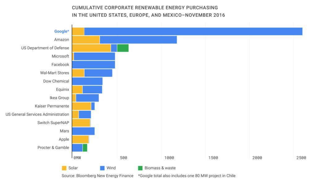Google компенсирует 100% потребления энергии с помощью альтернативных источников
