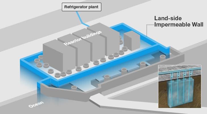 Япония устанавливает подземную ледяную стену, чтобы запечатать ядерные отходы Фукусимы