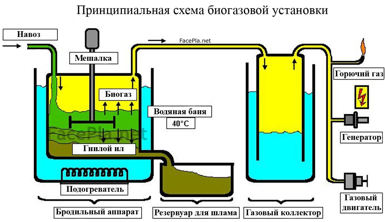 Биогазовая установка своими руками видео фото