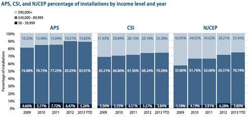Пропорция инвестирования всолнечную энергию средним классом постоянно растет