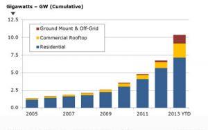 График развития солнечной энергетики Японии