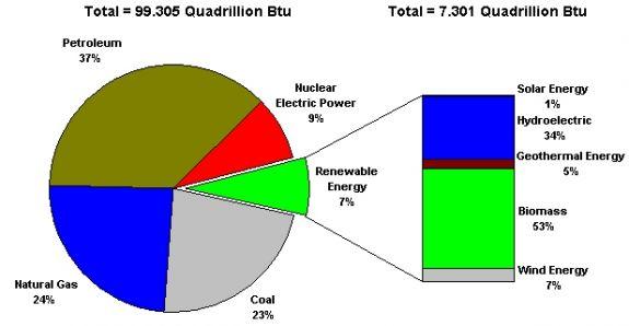 Американский энергетический портфель