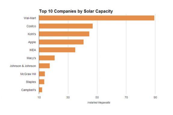 ТОП-10 компаний, обладающих солнечными мощностями