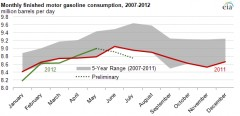 gasoline-consumption-drops