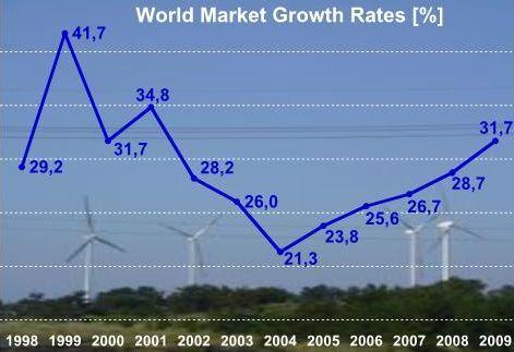 Темпы роста мировой ветроэнергетики (%)