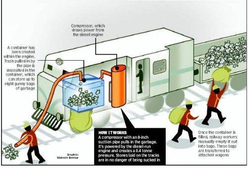устройство паровоза-пылесоса