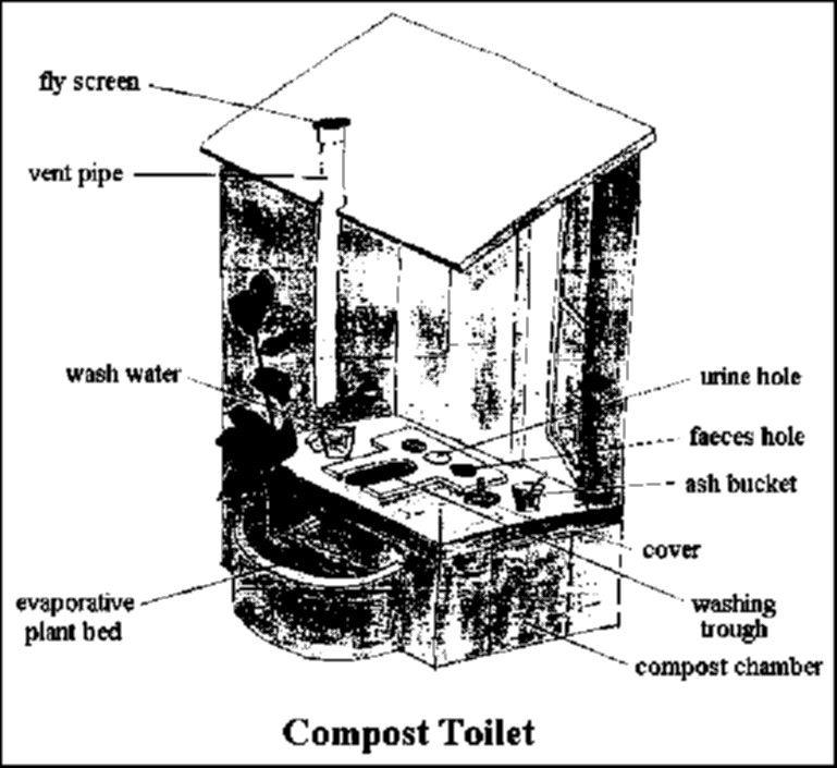 схема туалета, изготавливающего компост